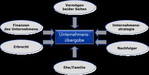 Einflußfaktoren einer erfolgreichen Nachfolgeregelung