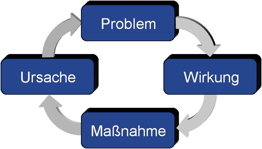 FMEA-Zyklus: Fehlermöglichkeits-Einflussanalyse
