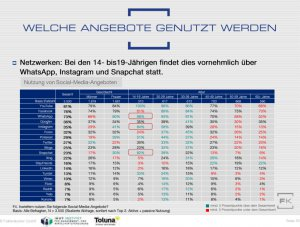 Nutzung von Social-Media-Diensten nach Altersgruppen (Faktenkontor-Social-Media-Atlas 2017/2018)