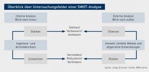 SWOT-Analyse (Quelle: Jörgen Erichsen   Grafik: IWW Institut)