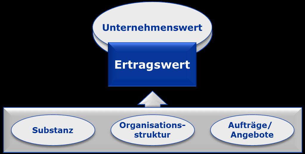 Unternehmenswert Ertragswert Organisationsstruktur ECKHOLD CONSULTANTS